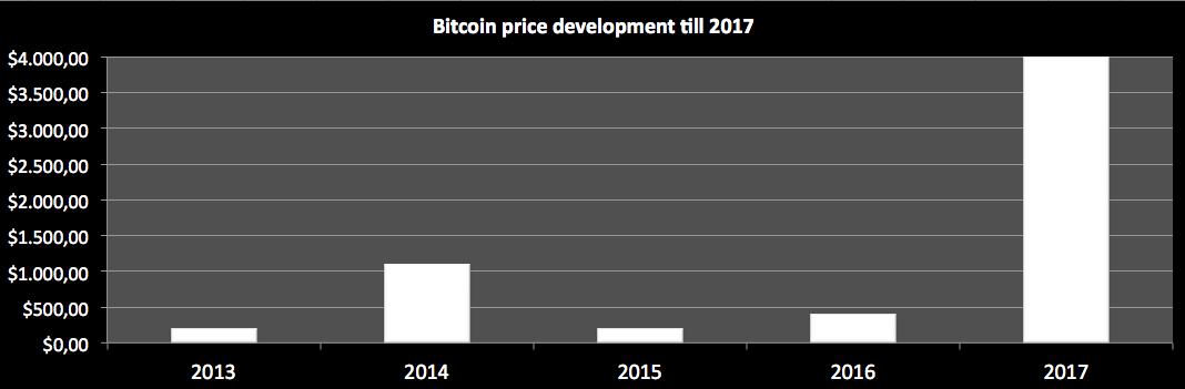 Bitcoin price till 2017